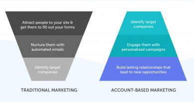 A Complete Guide to B2B Account-Based Marketing